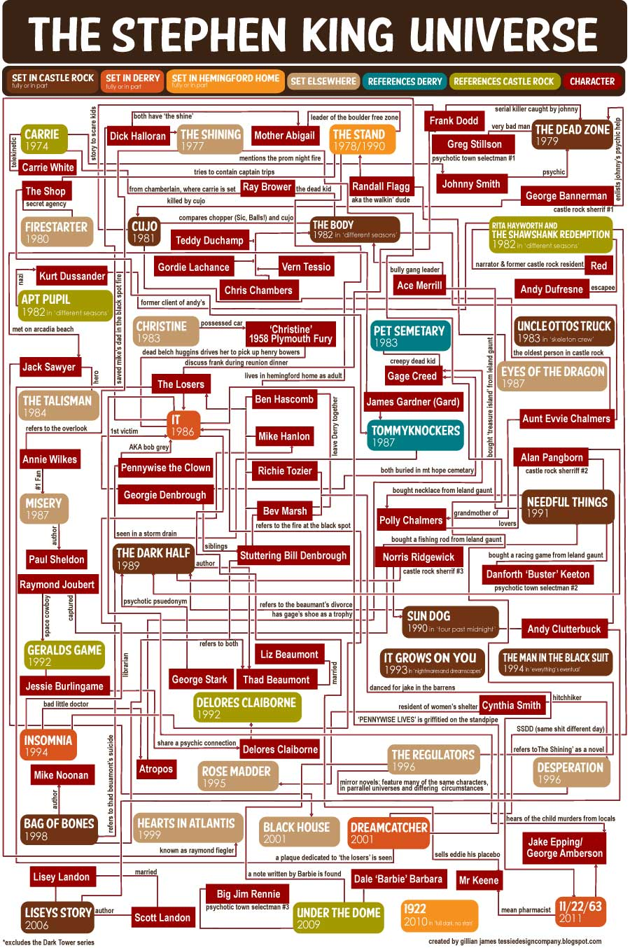 Stephenh-King-Universe-FLowchart-900px